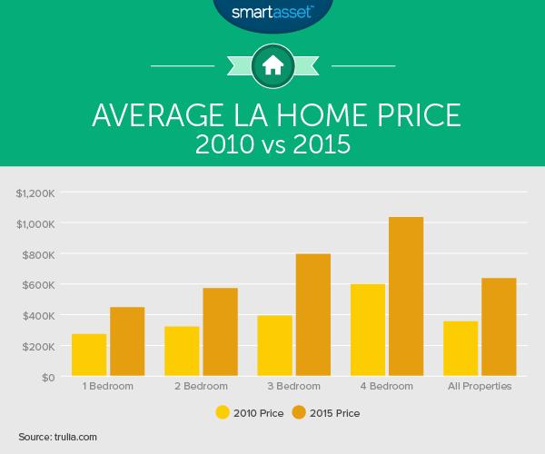 Average Apartment Rent In La