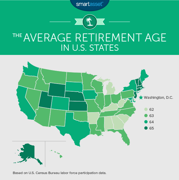 The Average Retirement Age in U.S. States