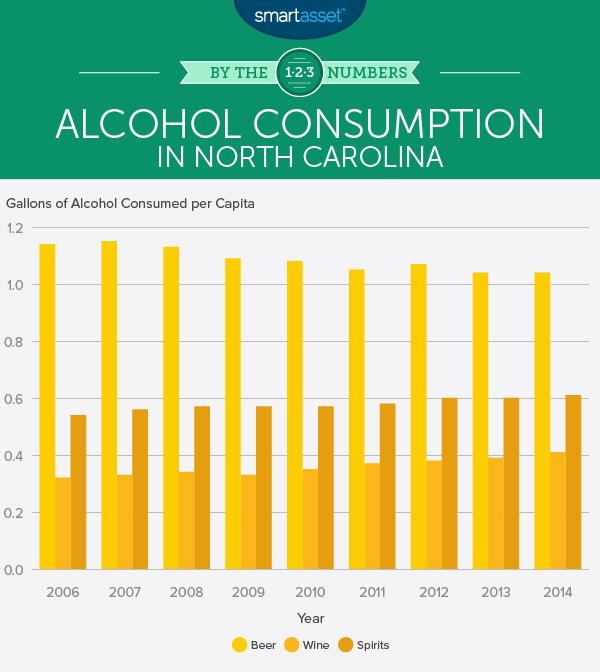 Do Sin Taxes Affect Alcohol Consumption in North Carolina