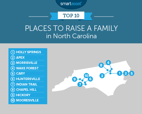 best places to raise a family in north carolina