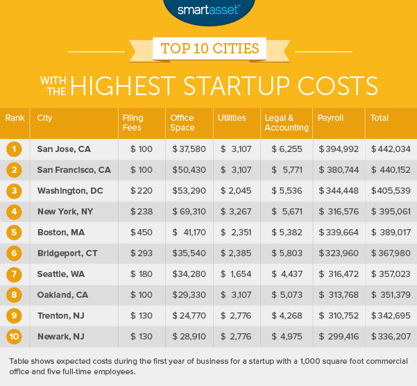 cities with the highest startup costs