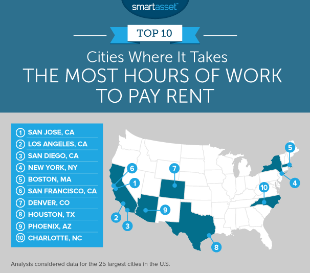 hours of work needed to pay rent