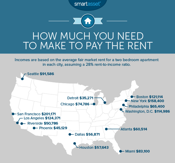 How Much You Need to Make to Pay the Rent