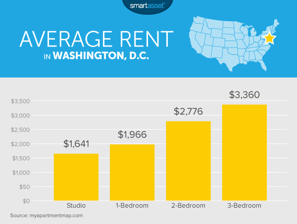 The Cost of Living in Washington, D.C.