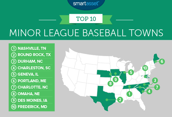Best Minor League Baseball Towns