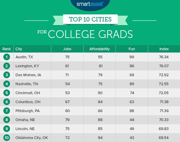 college_grads