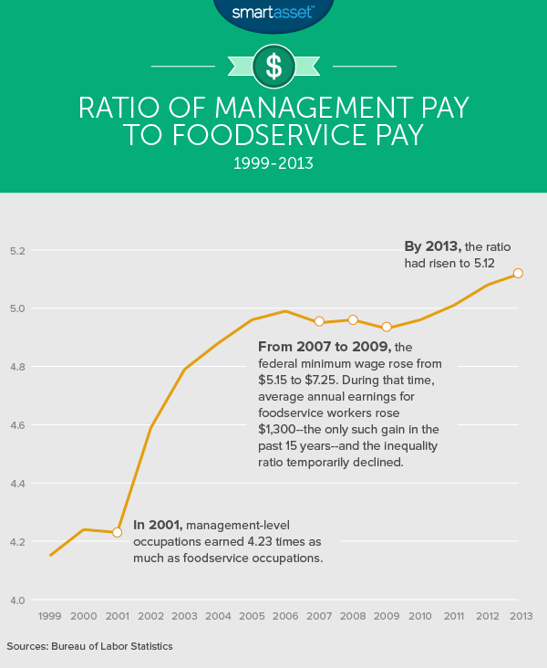 Ratio of Management Pay to Foodservice Pay