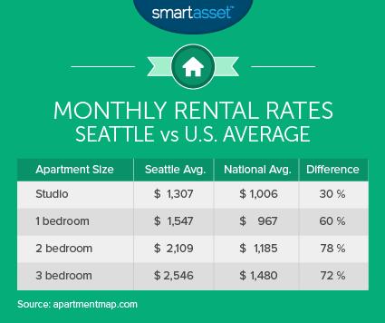 Monthly Rental Rates: Seattle vs U.S. Average