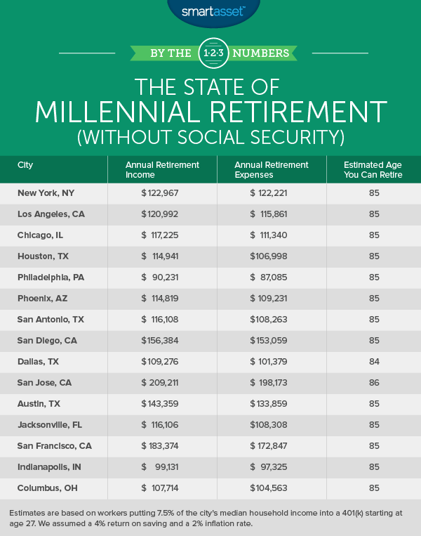 The State of Millennial Retirement