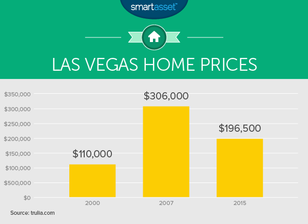 The Cost of Living in Las Vegas