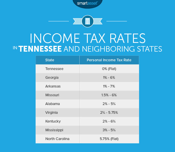 The Cost of Living in Tennessee