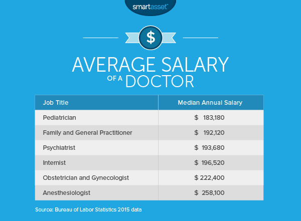 The Average Salary of a Doctor