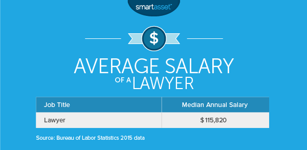 The Average Salary of a Lawyer