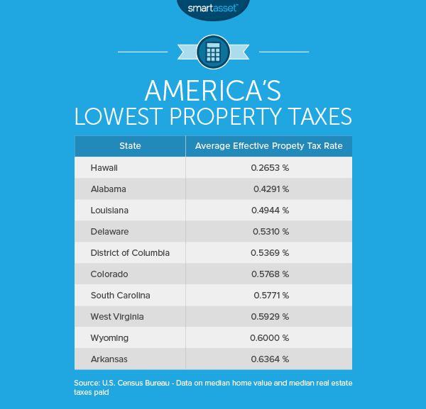 The Cost of Living in South Carolina