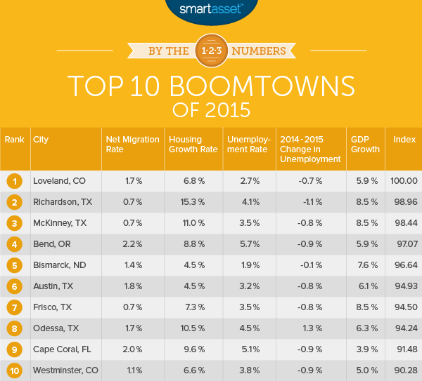 By the Numbers: The Top 10 Boomtowns of 2015