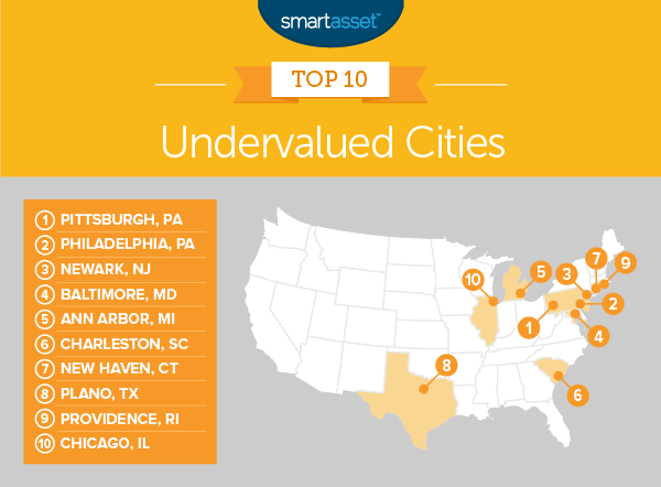undervalued cities