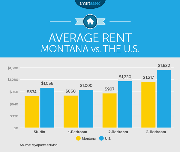Apartments For Rent In Bozeman Mt: The Cost Of Living In Montana