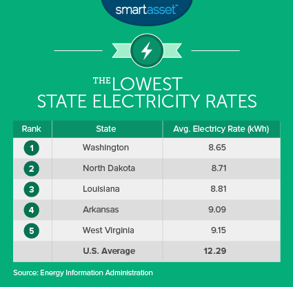 The Lowest State Electricity Rates