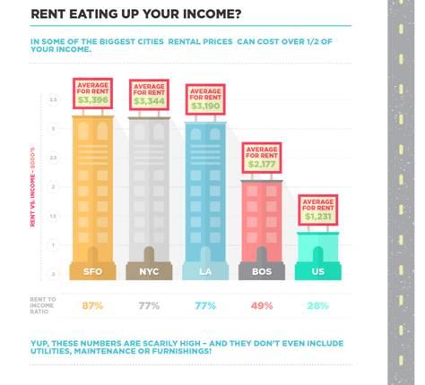 America's Urban Jungles Breed Diverse Real Estate Climates
