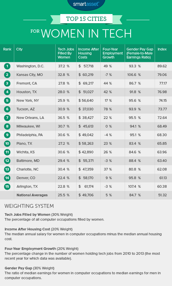 The Best Cities for Women in Tech in 2015