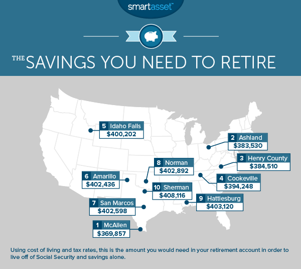 The Savings You Need to Retire