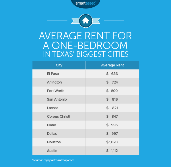 The Cost of Living in Dallas