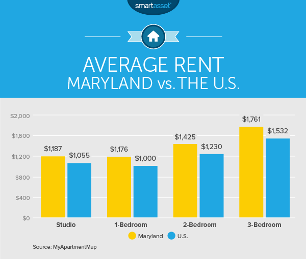 The Cost of Living in Maryland