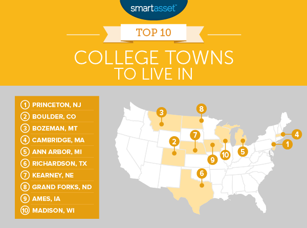 The Best College Towns to Live In - 2016 Edition