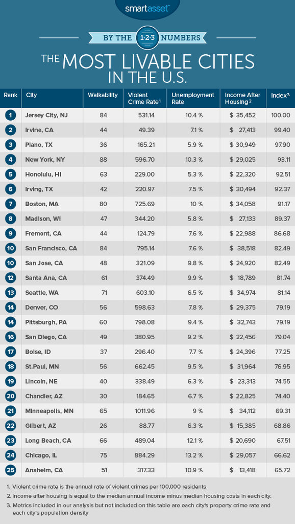 The Most Livable Cities in the U.S.
