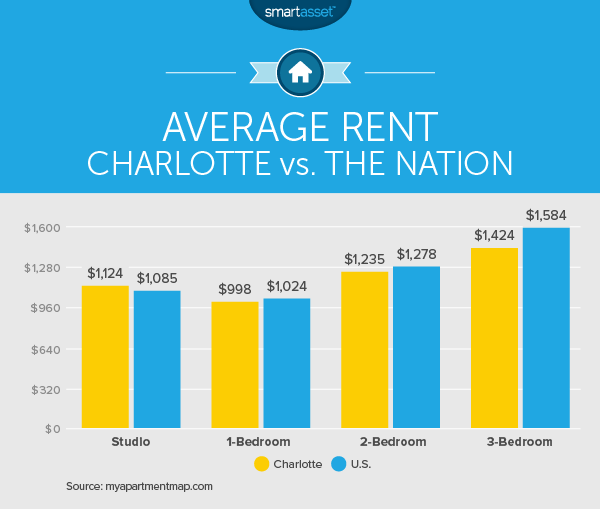 The Cost of Living in Charlotte, North Carolina