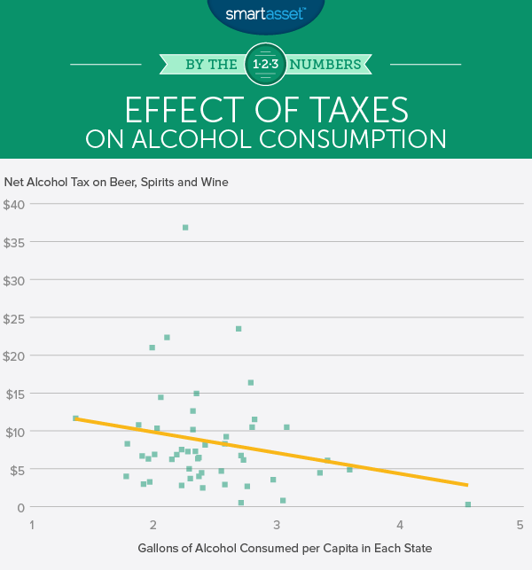 Effect of Sin Taxes on Alcohol Consumption?