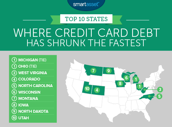 States Where Average Credit Card Debt Has Shrunk the Fastest