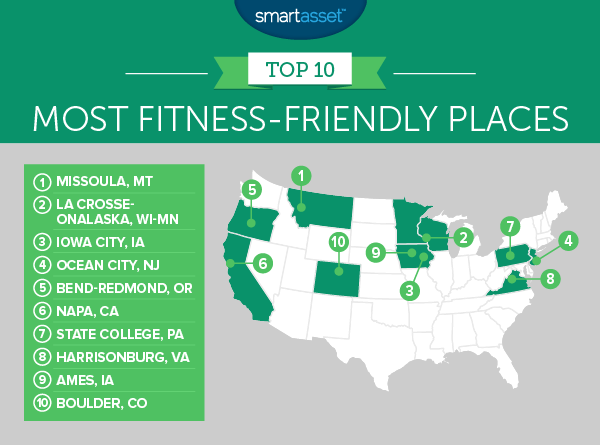 most friendly-fitness places