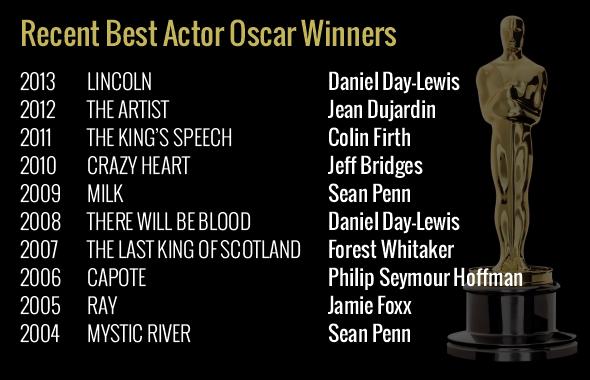Recent Oscar Winners