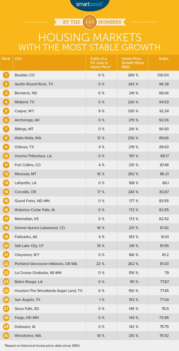 The Housing Markets with the Most Stable Growth