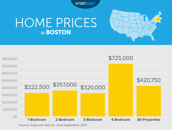 Cost of Living in Boston