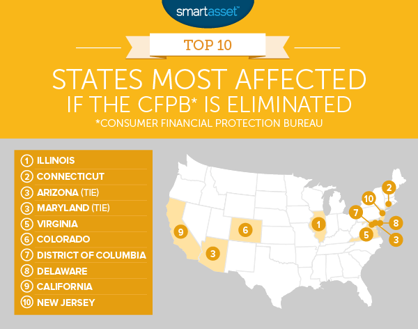 States Most Affected if the CFPB Is Eliminated
