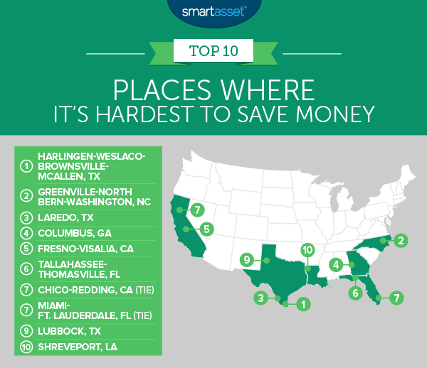 Places Where It's Hardest to Save Money
