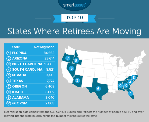 where retirees are moving