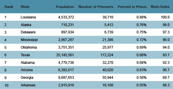 Which States Put the Most People in Prison?