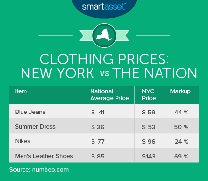 Clothing Prices: New York vs The Nation