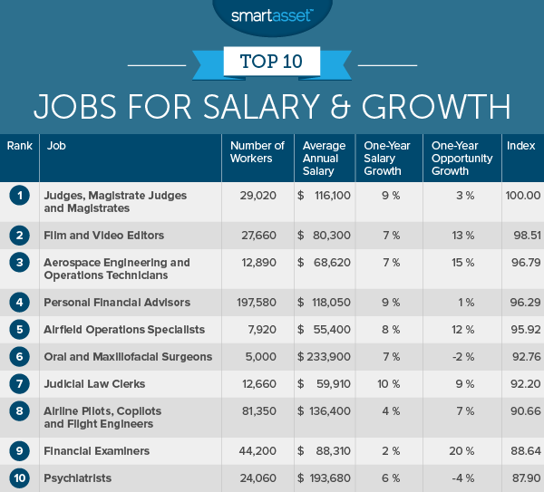 The Top Ten Jobs For Salary And Growth In 2016 Smartasset