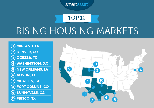 Top 10 Rising Housing Markets