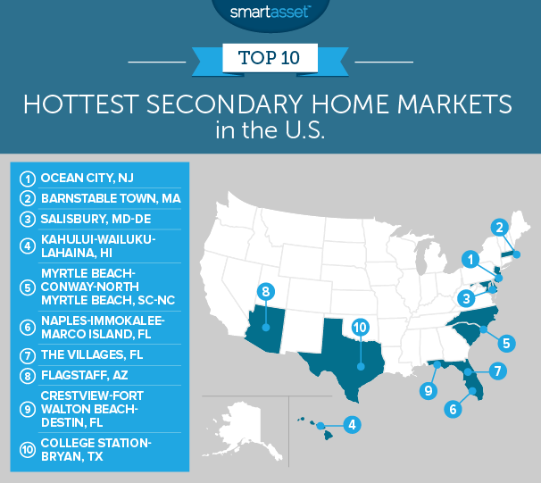 hottest secondary home markets