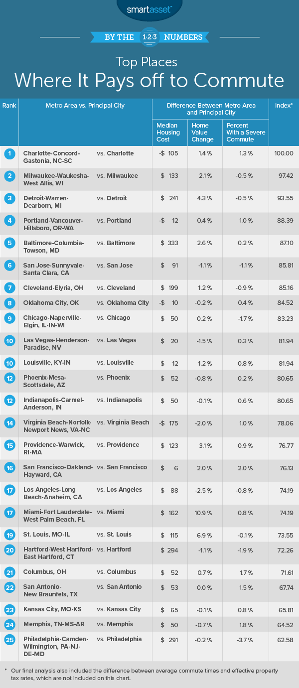 places where it pays off to commute