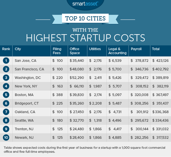startup_costs_2_highest