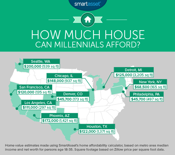 How Much House Can Millennials Afford?