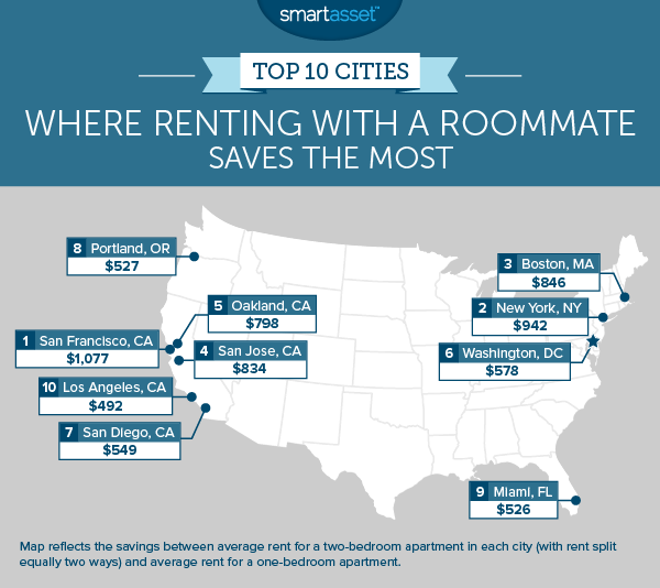 The Top 10 Cities Where Renting with a Roommate Saves the Most