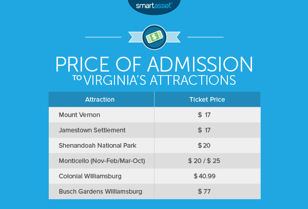 The Cost of Living in Virginia