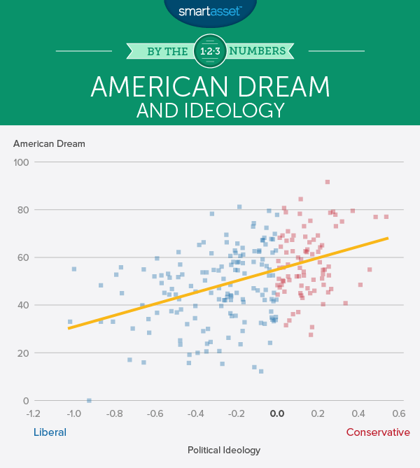 Liberals vs Conservatives: How a City's Political Leanings Relate to Economic Trends